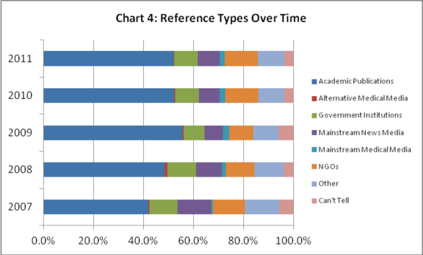 Reference types over time