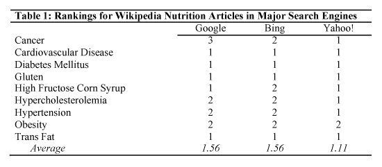 Rankings for Wikipedia nutrition articles in major search engines