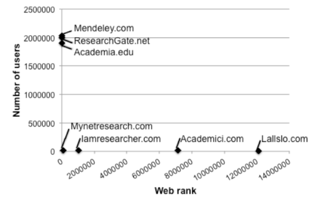 Number of users plotted against Web rank of academic SNS