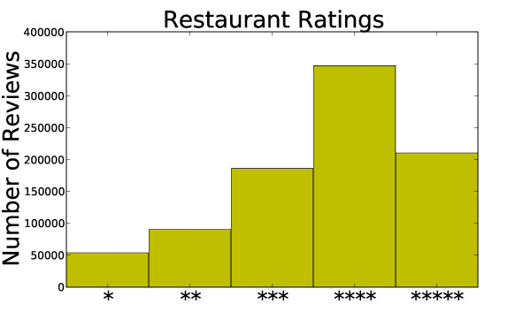 Frequency of reviews at each star level showing positive skew