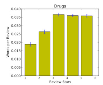 Relation between the use of words or phrases related to drug/addiction and higher ratings, together with .95 confidence intervals