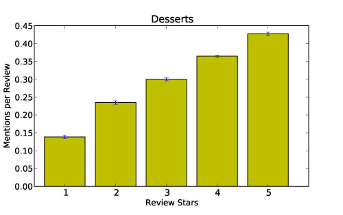 Number of times dessert is mentioned per review by review rating
