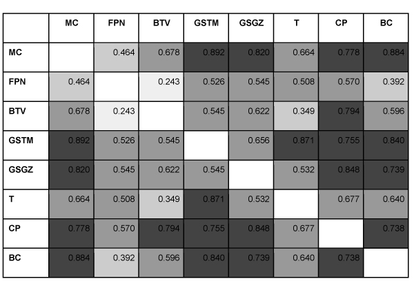 Pearson r values for correlations between media sources at Lag 0; darker shade is greater effect size