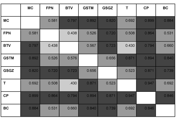 Pearson r values for correlations between media sources at Best Fit Lag; darker shade is greater effect size