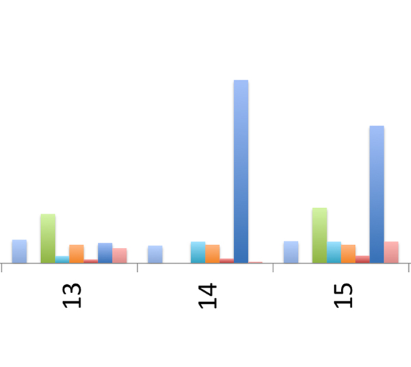 Celebrity-driven surge in Change.org signatures (dark blue) while the story begins to gain traction in other media