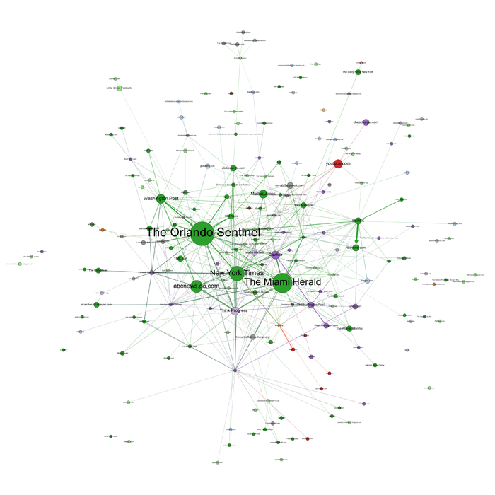 Network of interlinked media during Act III