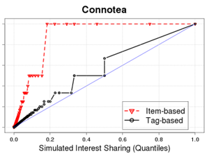 Q-Q plots that compare the interest sharing distributions for Connotea