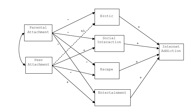 The theoretical path model