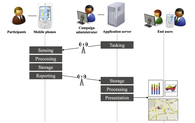 Architecture of an automatic participatory application