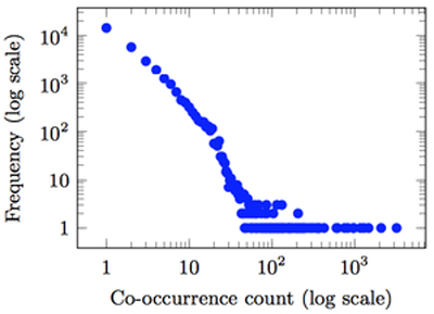 Distribution of co-occurrences