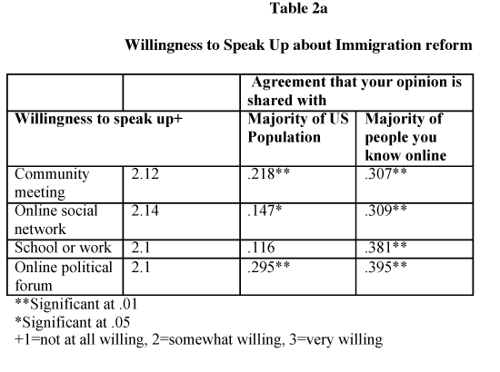 Willingness to Speak Up about Immigration reform