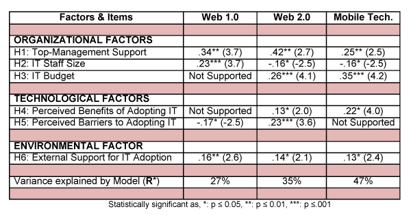 SEM analysis of factors influencing the adoption of Web 1.0, Web 2.0, and mobile technologies by small businesses
