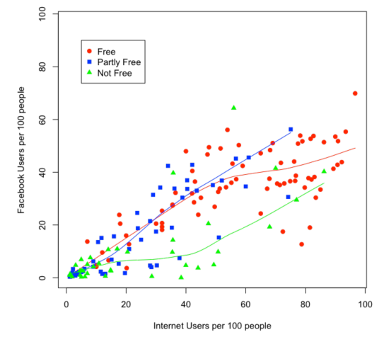 Scatter plot of cross-country Facebook adoption against Internet penetration