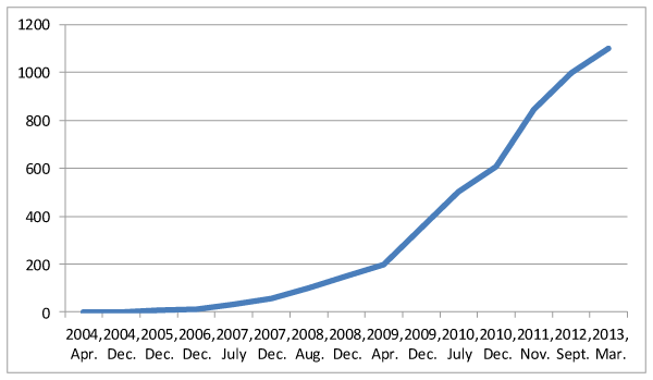 Development in the number of Facebook users