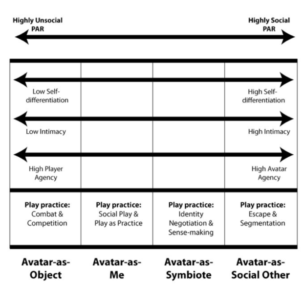 A social typology of player-avatar relationships