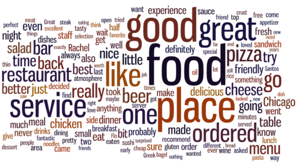 Word cloud for all filtered restaurant reviews