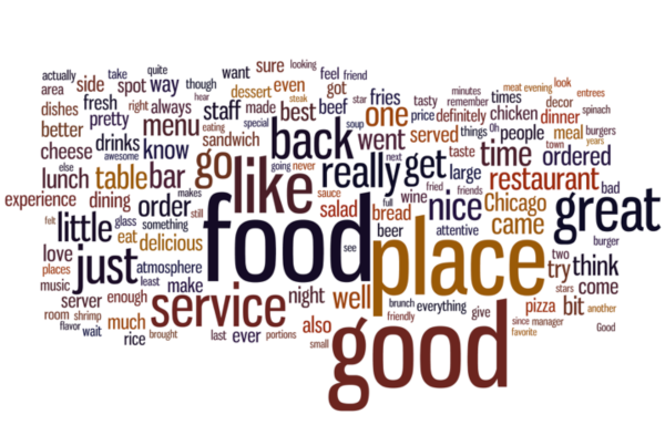 Word cloud for all visible restaurant reviews