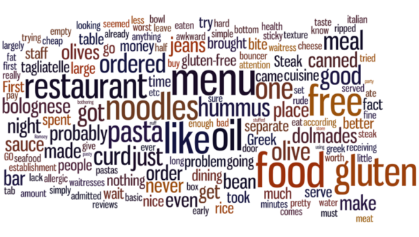 Word cloud for all one-star restaurant reviews that were filtered
