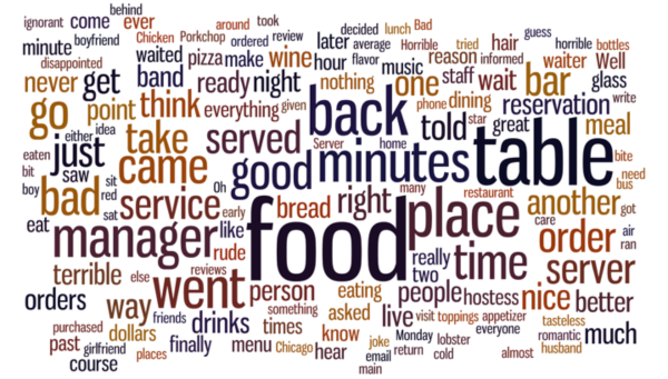 Word cloud for all one-star restaurant reviews that were visible