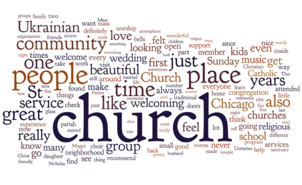 Word cloud for all religious organization visible five-star reviews