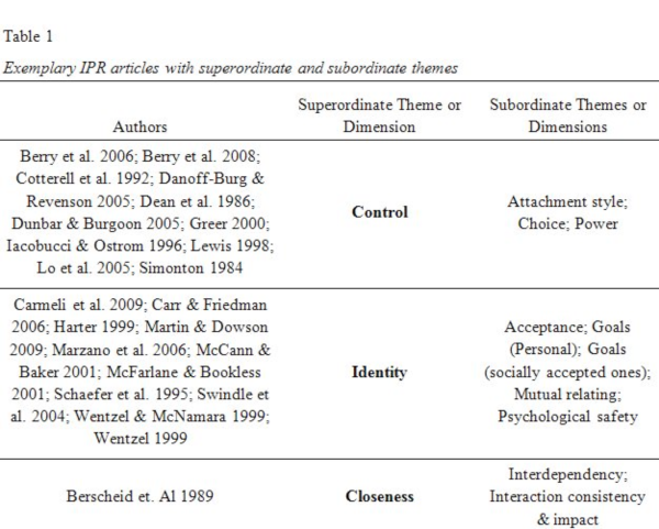 Exemplary IPR articles with superordinate and subordinate themes