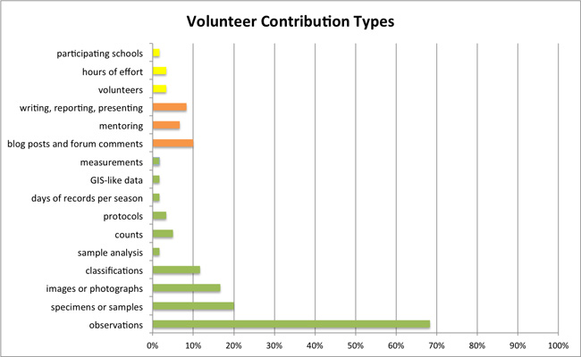 Types of volunteer contributions to citizen science