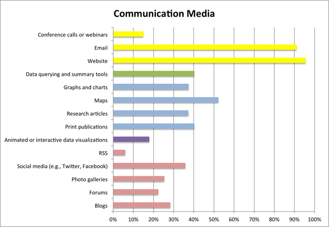 Communication media used in citizen science projects