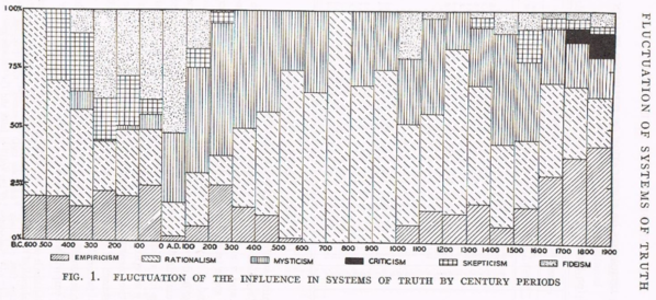 Sorokin's mapping of systems of truth