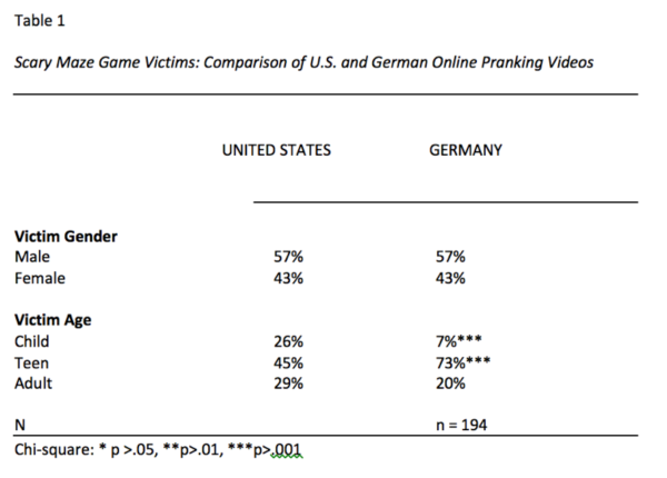 Scary maze game victims, comparison of U.S. and German online pranking videos