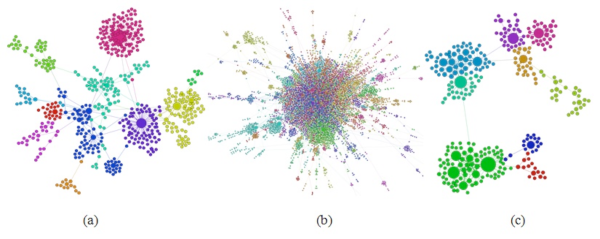 Directed graphs built with user-mentions data from the three hashtag Twitter samples