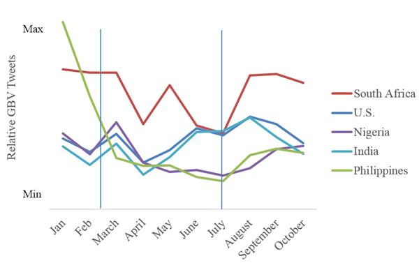 Tweet volume across countries from 1 January to 31 October 2014 related to GBV, and controlling for the population and Internet penetration of each country