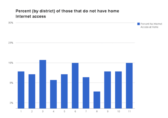 District level statistics on households without home Internet access
