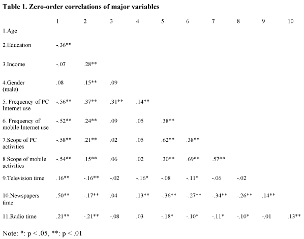 Zero-order correlations of major variables