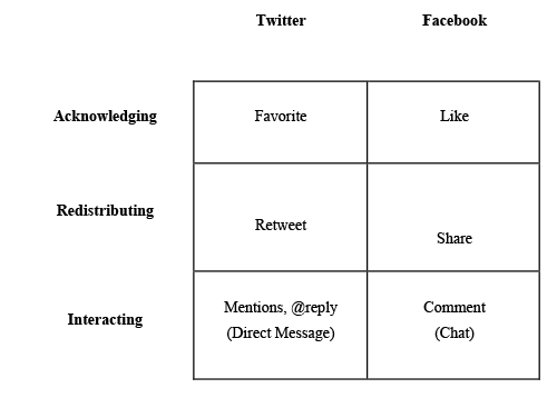 Three types of 'connective affordances' on Twitter and Facebook (building on the work by Larsson, 2015)