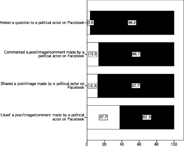 Respondents' Facebook activity in relation to political actors