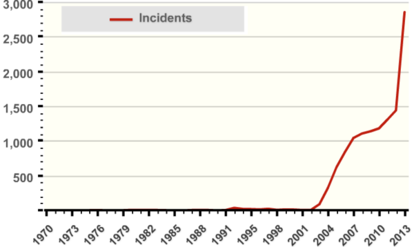 Number of terrorist attacks in Iraq per year