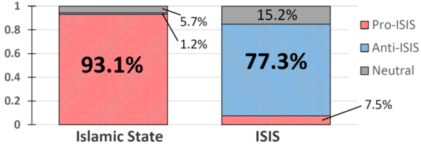 Percentage of pro-/anti-ISIS tweets given the presence of either an abbreviated form or the full name in Arabic