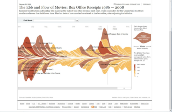 The Ebb and Flow of Box Office Receipts, 1986-2008