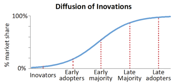 Rogers' graph showing the rate of diffusion of innovations