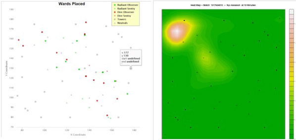 Visualisation of players spatial engagement with game