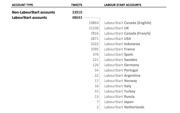 Number of tweets by account type