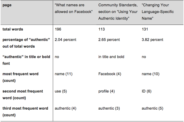 Authenticity on user-facing pages.