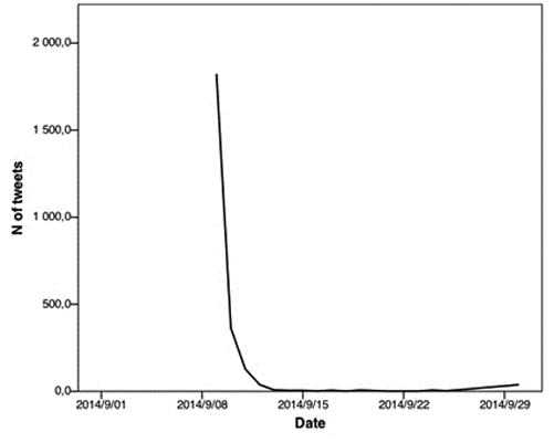 Time-line graph depicting Twitter activity for the #gladfor hashtag