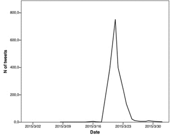 Time-line graph depicting Twitter activity for the #detnaere hashtag