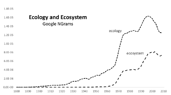 Emergent use of ecology and ecosystem as a Google Ngram