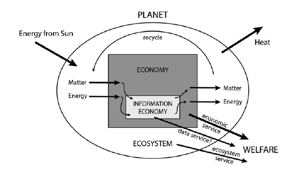 The information economy understood as a sector of the global economy which itself is a sub-system of the global ecosystem