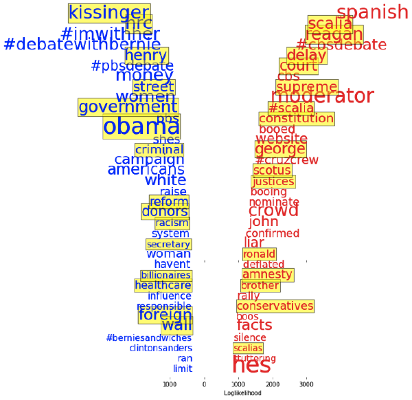 Most characteristic words for Democratic (left) and Republican (right) debates