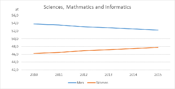 Percentage of students in tertiary education courses on science, mathematics, and informatics by sex