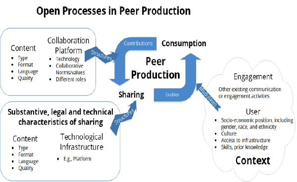 Openness as peer production in context