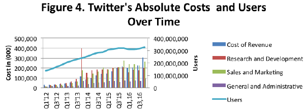 Twitter's absolute costs and users over time